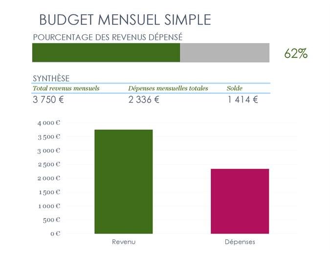 Budget mensuel simple