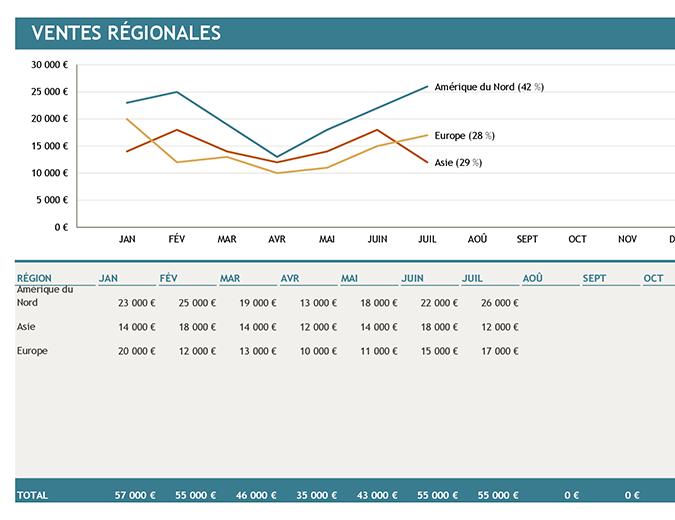 Grafiek Regionale verkopen