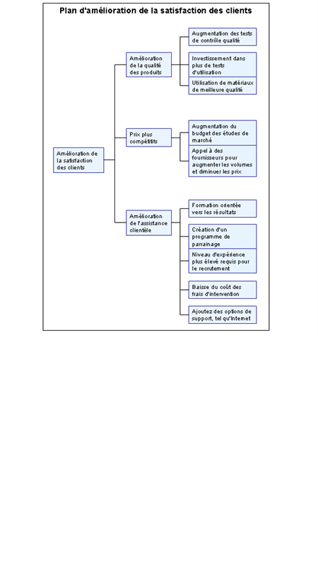 Customer satisfaction tree diagram