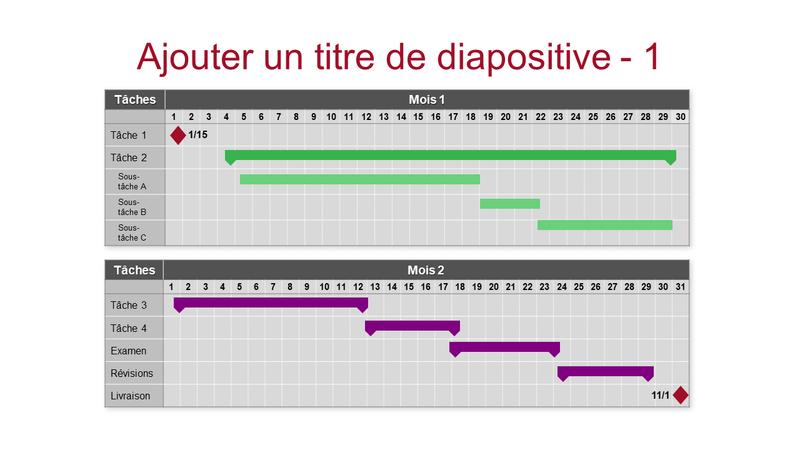 Diagramme de Gantt sur plusieurs mois