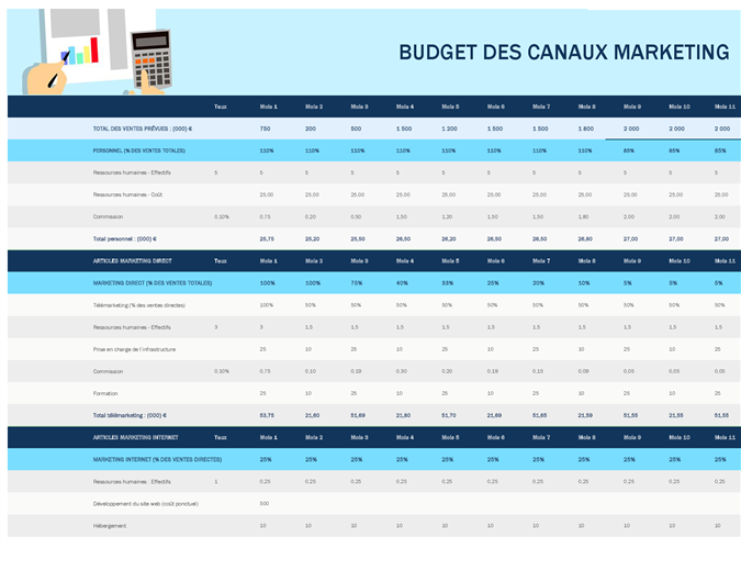 Budget des canaux marketing