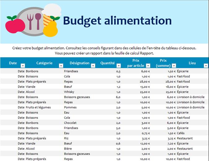 Budget für Essen