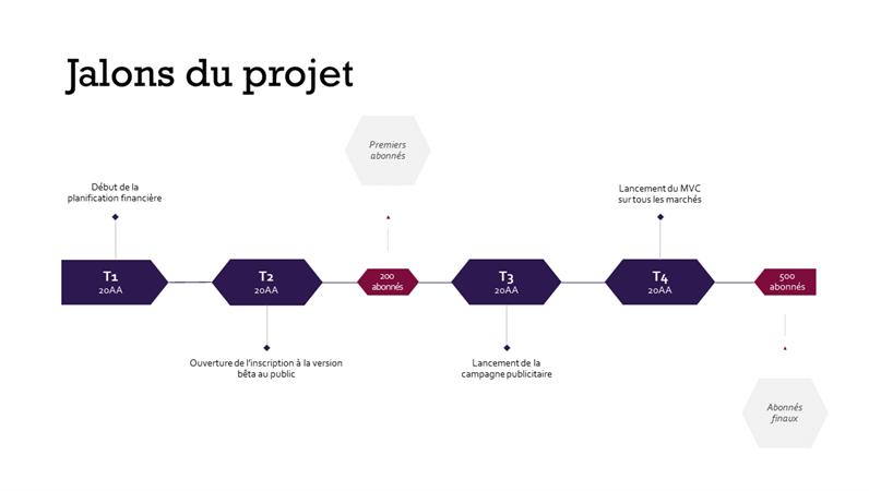 Chronologie des jalons du projet