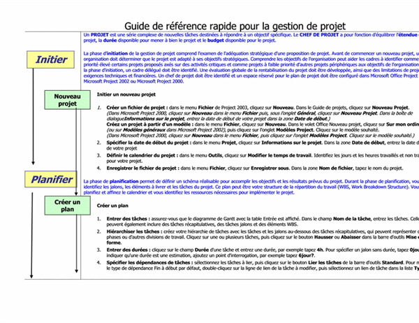 Guide de référence rapide pour la gestion de projet