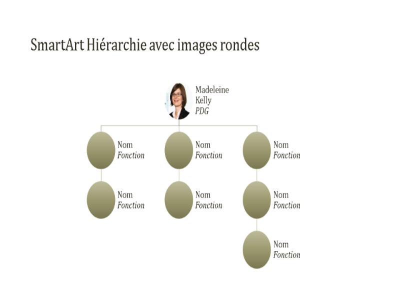Organigramme photo dans cercle (grand écran)