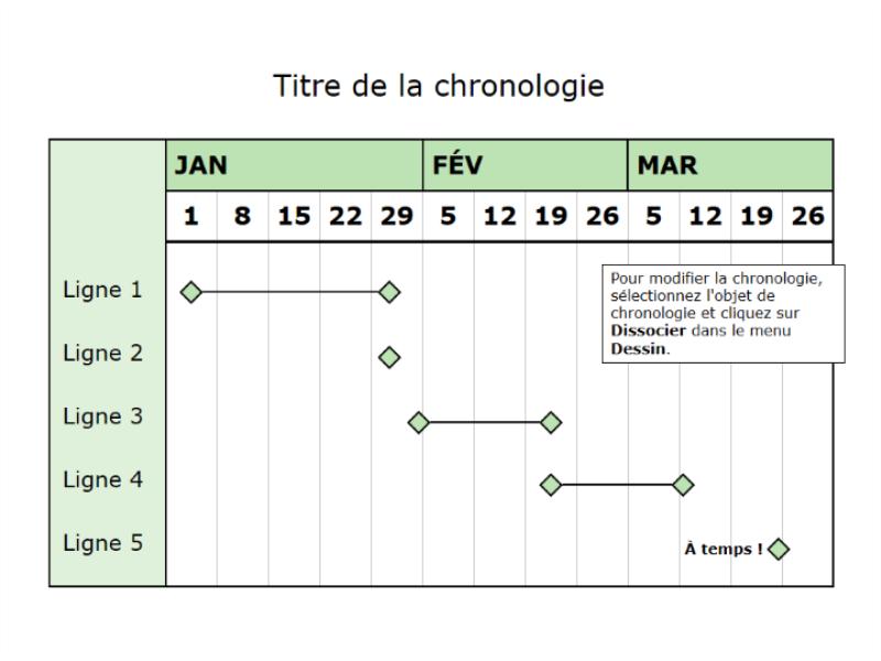 Chronologie sur trois mois