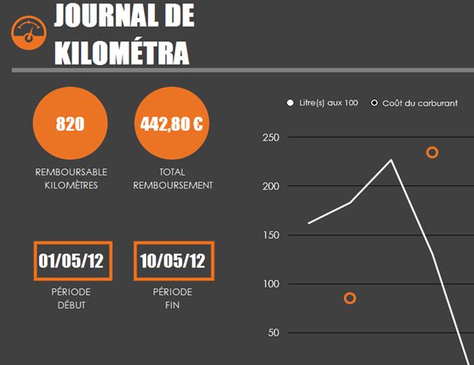 Journal de consommation d'essence avec graphique