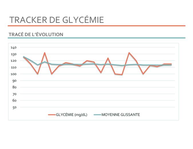Tracker de glycémie