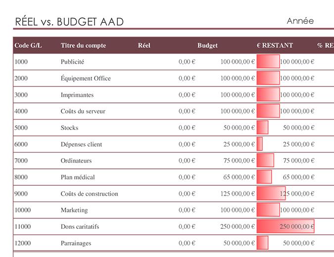 Comptabilité générale avec comparaison de budget