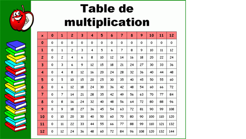 Table de multiplication (jusqu'à la table de 12)