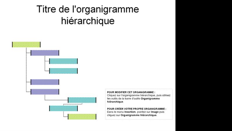 Organigramme hiérarchique avec retrait à droite