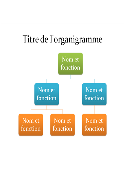 Organigramme de base