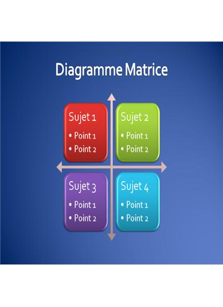 Diagramme Matrice