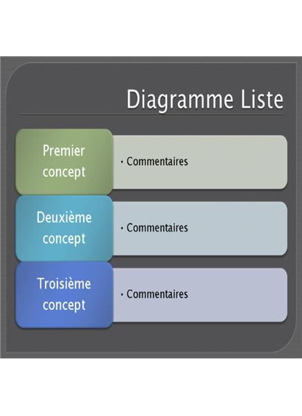 Diagramme Liste