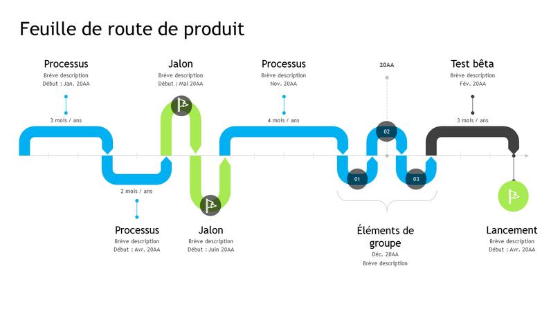 Chronologie de feuille de route de produit