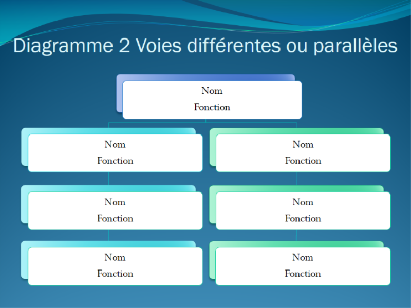 Diagramme 2 Voies
