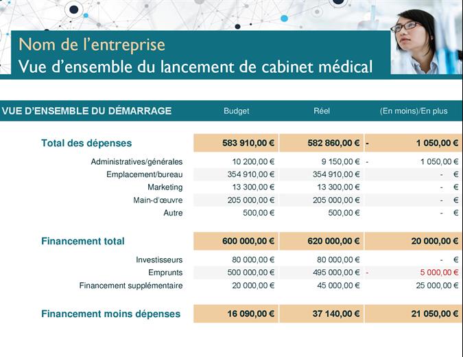 Dépenses de lancement de cabinet médical