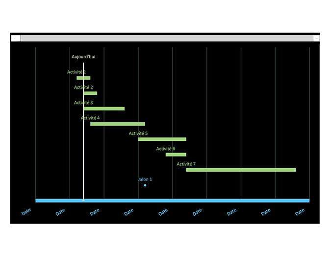 Diagramme de Gantt de suivi des dates