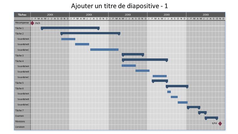 Diagramme de Gantt sur cinq ans