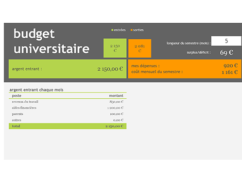 Budget pour les études supérieures