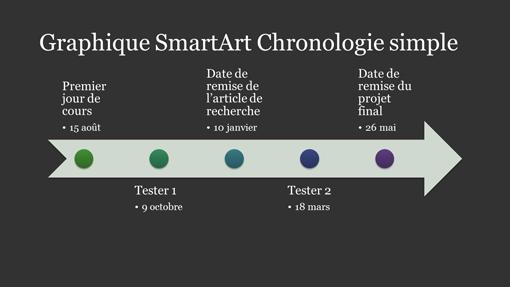 Diapositive Graphique SmartArt Chronologie (blanc sur gris foncé, grand écran)