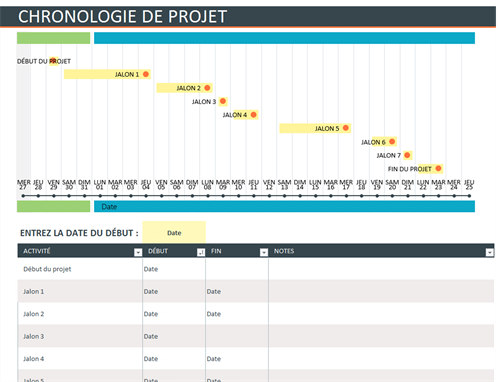 Chronologie de projet