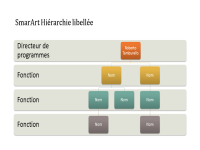 Organigramme hiérarchique (grand écran)