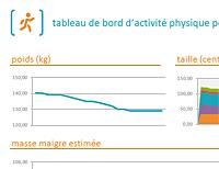 Contrôleur d'activité physique