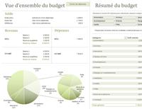 Budget familial avec graphiques