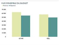 Budget d'entreprise