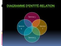 Diagramme d'entité-relation