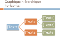 Graphique hiérarchique horizontal