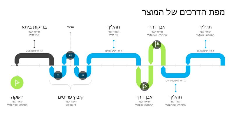 ציר זמן של מפת דרכים של מוצר