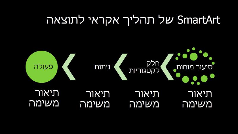 שקופית SmartArt של תהליך אקראי לתוצאה (ירוק על שחור), מסך רחב