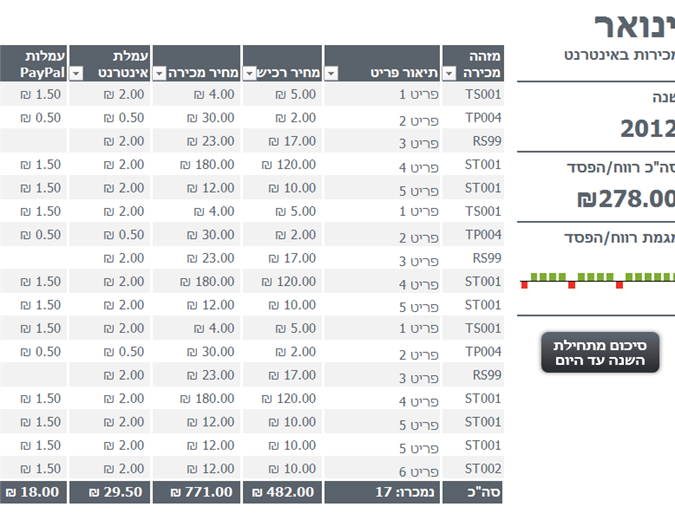 מעקב בסיסי אחר מכירות מקוונות