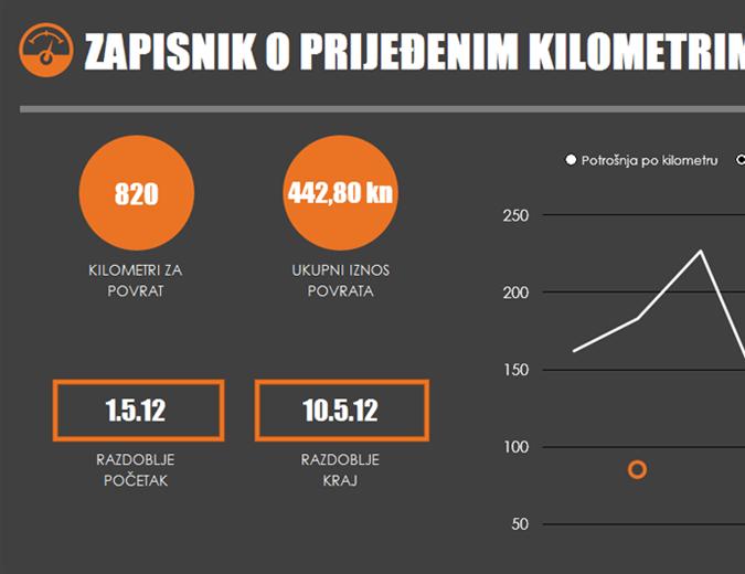 Zapisnik potrošnje goriva po kilometraži s grafikonom