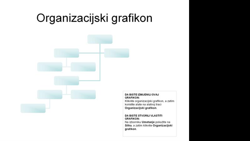 Složeni organizacijski grafikon