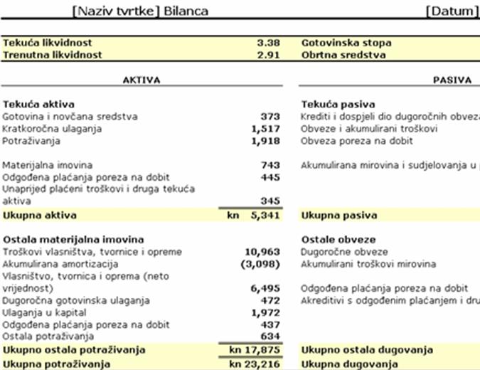 Bilanca s razmjerima i radnim kapitalom