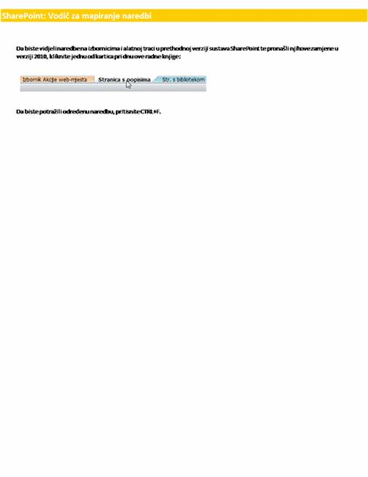 Vodič za vrpcu u sustavu SharePoint Server