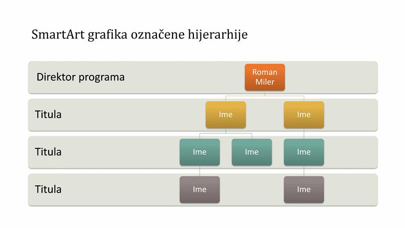 Grafikon organizacijske hijerarhije (široki zaslon)