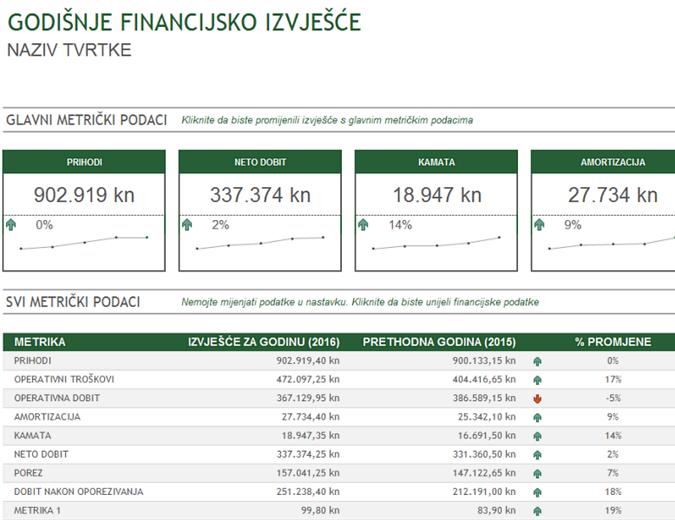 Godišnje financijsko izvješće