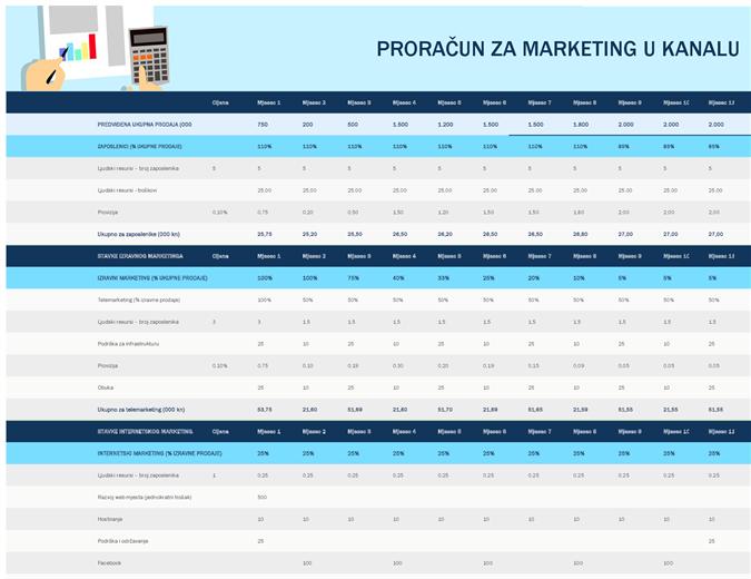 Proračun za marketing u kanalu