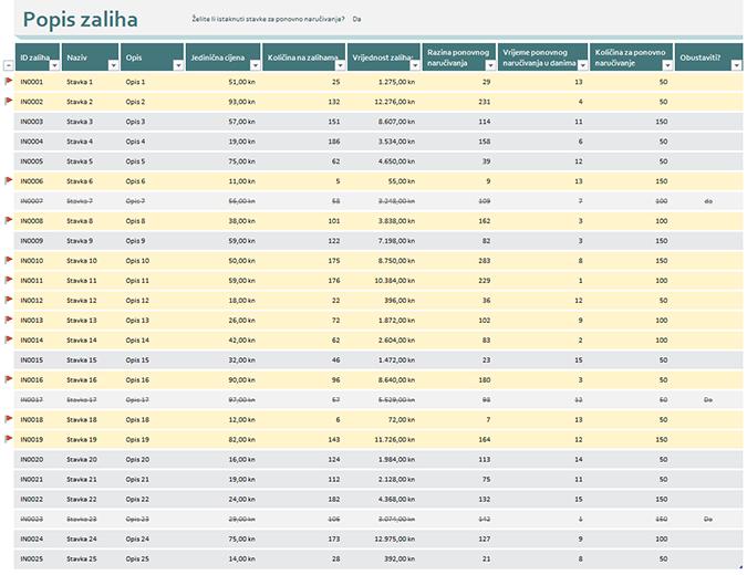 Popis inventara s istaknutim ponovnim narudžbama
