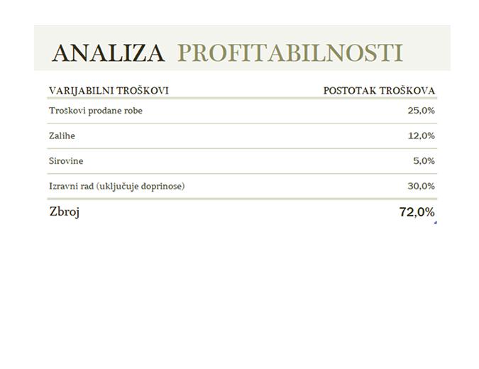 Analiza profitabilnosti