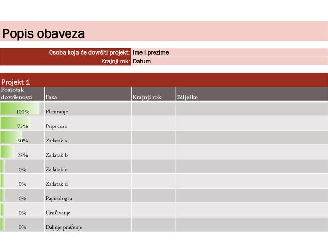 Popis obaveza za projekte