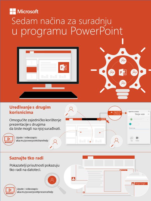 Sedam načina suradnje u programu PowerPoint