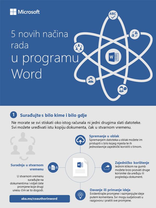 Pet novih načina rada u programu Word