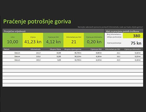 Evidencija prijeđenih kilometara i potrošnje goriva