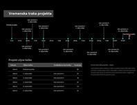 Vremenska crta projekta s oznakama faza