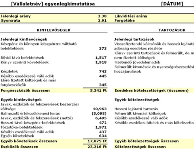 Egyenlegkimutatás – arányok és forgótőke